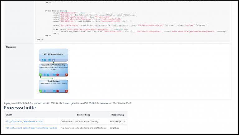 Darstellung von Prozessketten inkl. Ablaufdiagramm